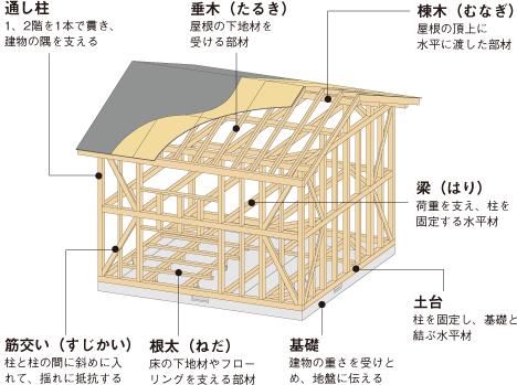 木造軸組工法の躯体と名称