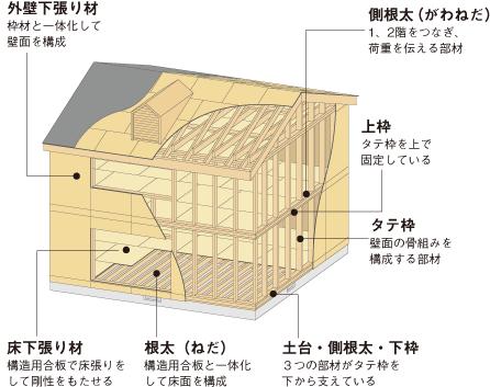 2×4工法・RC造(鉄筋コンクリート)・鉄骨造を知ろう