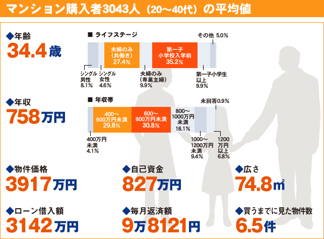 マンション購入者3043人(20~40代)の平均値