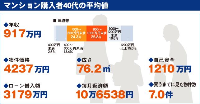 マンション購入者40代の平均値