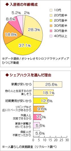入居者は20~30代前半の社会人がメイン。女性のほうが比率は高い