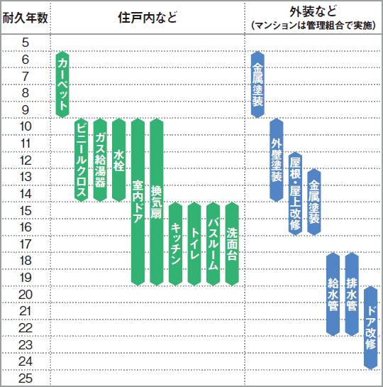 中古×リフォーム 築年別の目安額