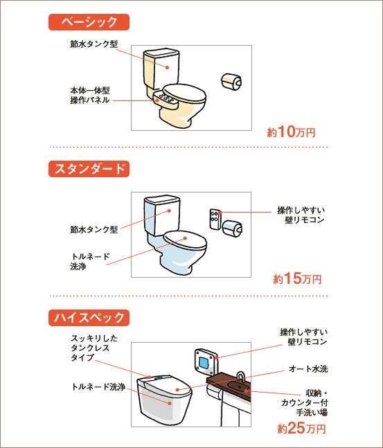 トイレのリフォーム予算と内容:ベーシック、スタンダード、ハイスペック