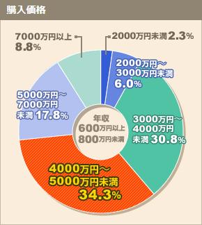 家を買った1700人の価格・ローン・頭金レポート 2011