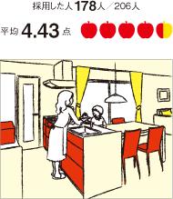 おすすめ間取り1位の対面キッチン