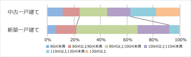 新築・中古一戸建ての建物面積帯別の割合を比較(首都圏)