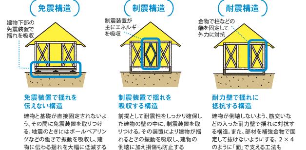 耐震についてのキソ知識(進路理解するpoint5)【SUUMO住まいのお ...
