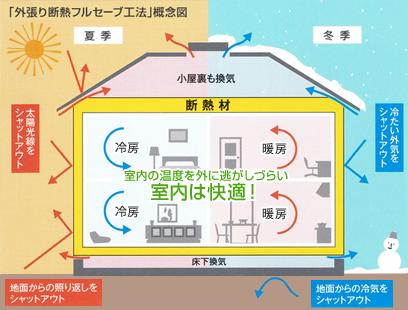 「外張り断熱フルセーブ工法」概念図