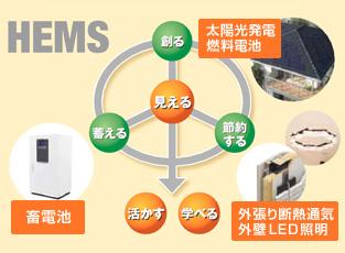 HEMS(ホーム・エネルギー・マネジメント・システム)