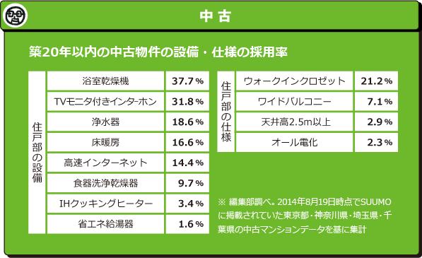 築20年以内の中古物件の設備・仕様の採用率