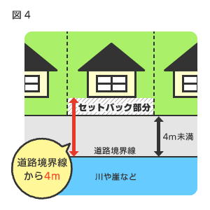 幅4m未満の道路に接していても、セットバックで家を建てられることも
