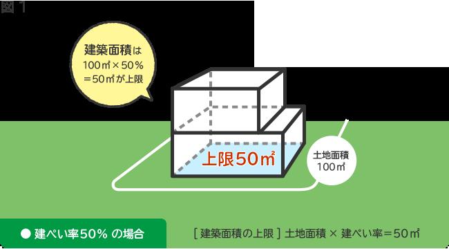 建築面積の上限を決めるのが「建ぺい率」