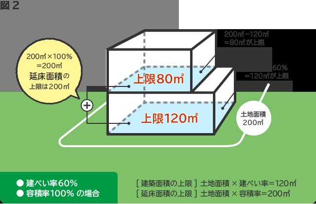 1階の面積をできるだけ広くしたいなら1階120m2、2階80m2までの家、1階と2階の広さが同じ総2階の家にしたいなら1