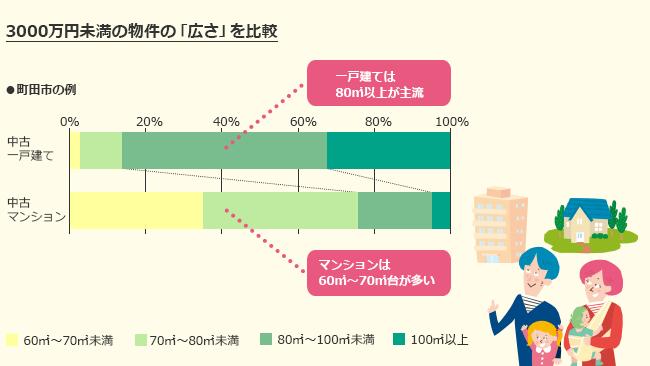 3000万円未満の物件の「広さ」を比較(町田市の例)
