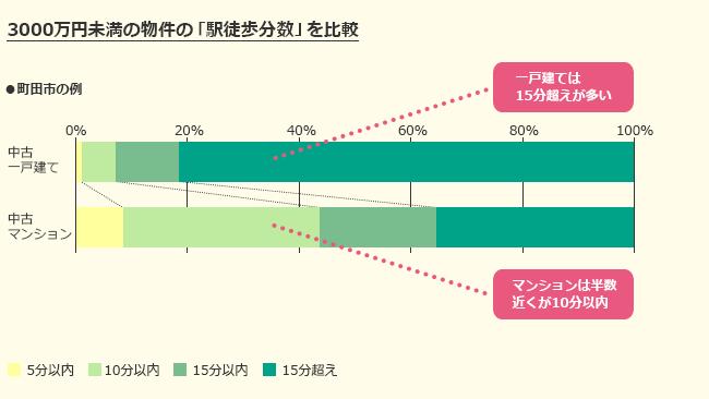 3000万円未満の物件の「駅徒歩分数」を比較(町田市の例)