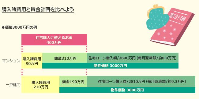 購入費用と資金計画を比べよう(価格3000万円の例