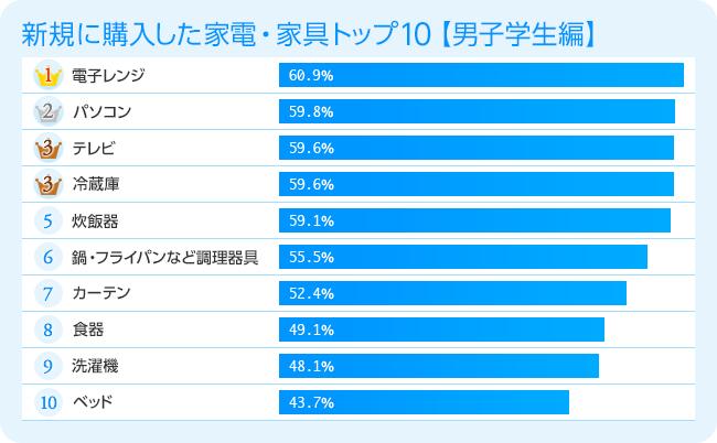 新規に購入した家電・家具トップ10【男子学生編】