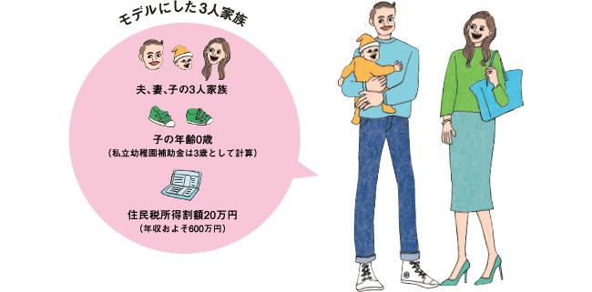 モデルにした3人家族