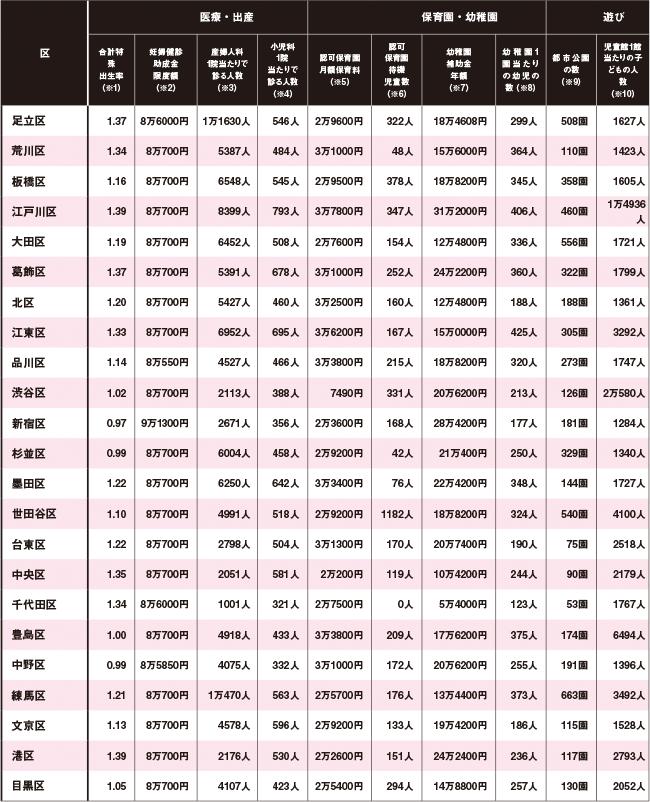 東京23区の住みたい環境統計・費用・補助金一覧