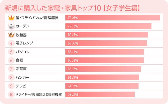 新規に購入した家電・家具トップ10【女子学生編】