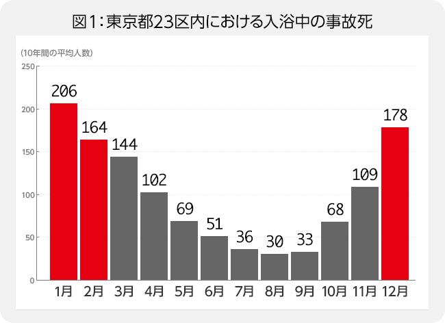 図1:東京都23区内における入浴中の事故死