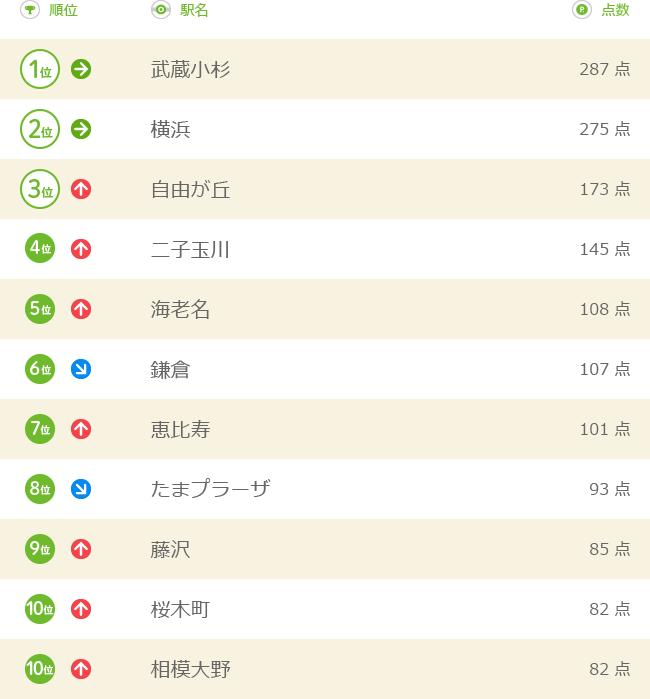 神奈川県民ランキング