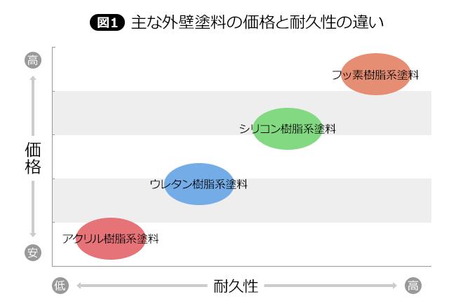 【図1】主な外壁塗料の価格と耐久性の違い