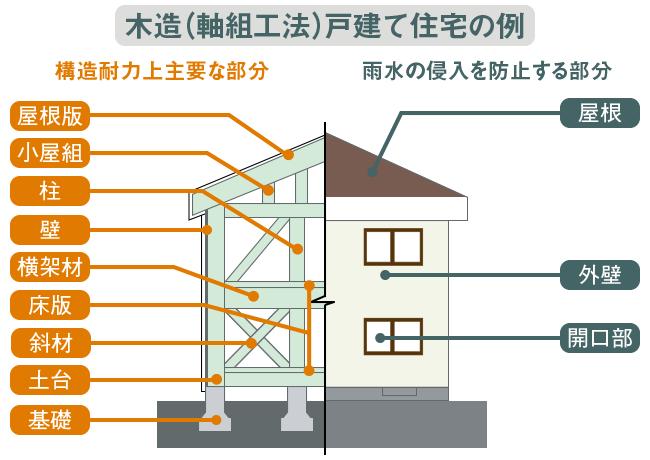 木造(軸組工法)戸建て住宅の例