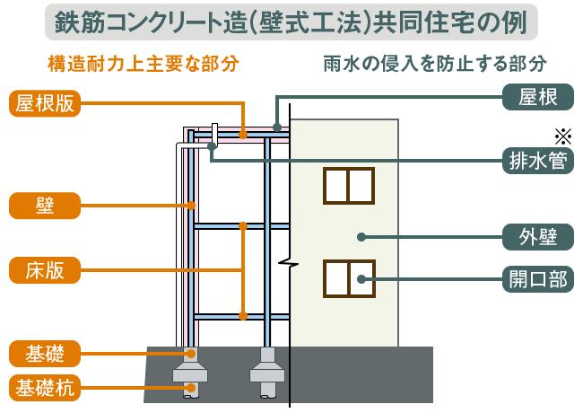 鉄筋コンクリート構造(壁式工法)共同住宅の例
