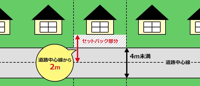 【図】セットバックの例。セットバック部分には住宅などの建物は建てられない