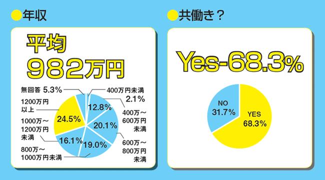 年収と夫婦の就業状態(共働きの割合)
