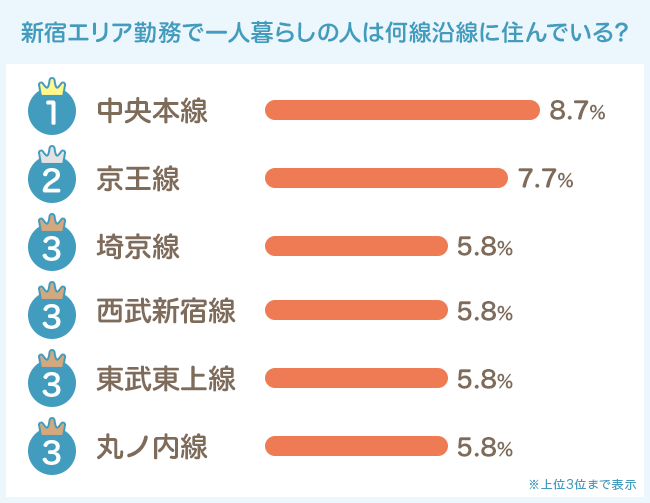 JR中央線に京王線、JR埼京線と乗り換えナシ路線が人気