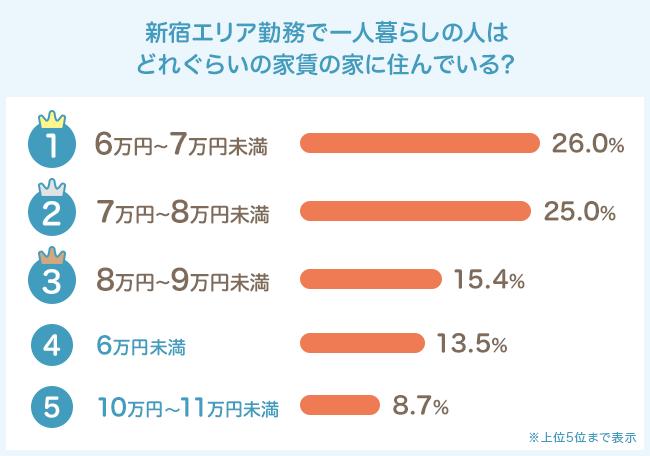 気になる家賃相場は6万円〜8万円未満が多数派