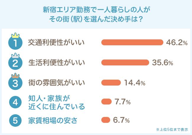 新宿エリア勤務で一人暮らしの人が住んでいる街(駅)を選んだ決め手は?