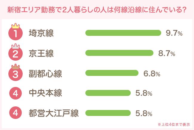 人気ベスト3はJR埼京線、京王線、東京メトロ副都心線