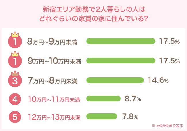 8万円〜9万円未満、9万円〜10万円未満がそれぞれ17.5%