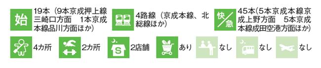 青砥駅のデータ