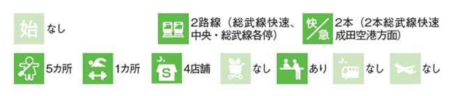 新小岩駅のデータ