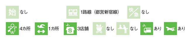 一之江駅のデータ