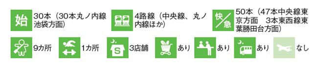 荻窪駅のデータ
