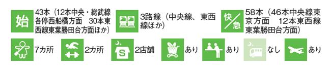 中野駅のデータ