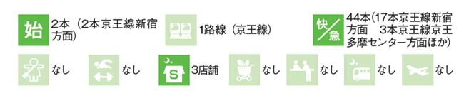 桜上水駅のデータ