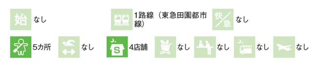 桜新町駅のデータ