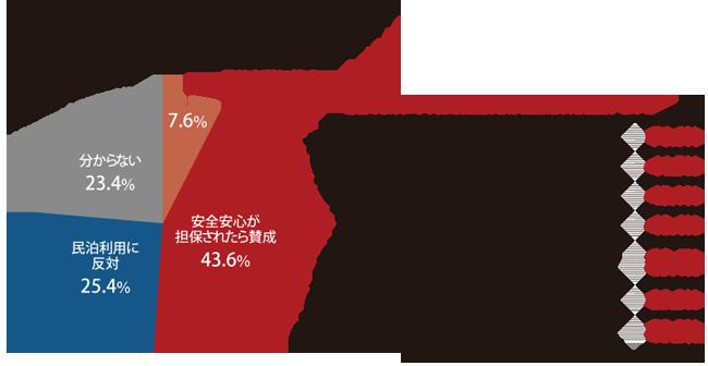 近隣での民泊利用に条件付きで賛成が約4割
