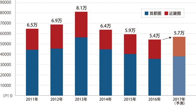 2017年のマンション販売は増加に転じそう(販売戸数の推移)