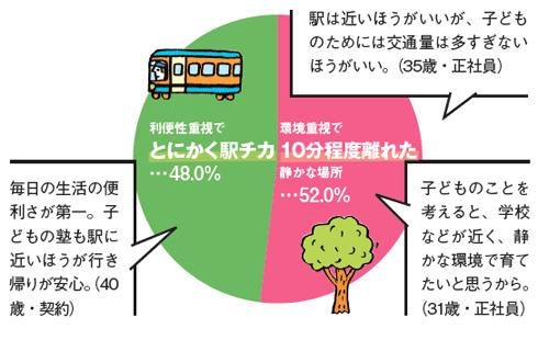 Q:最寄駅までの距離、選ぶならどっち?