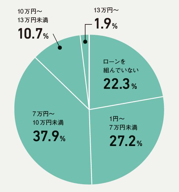 A. 平均8万円(ローンを組んだ人の平均)