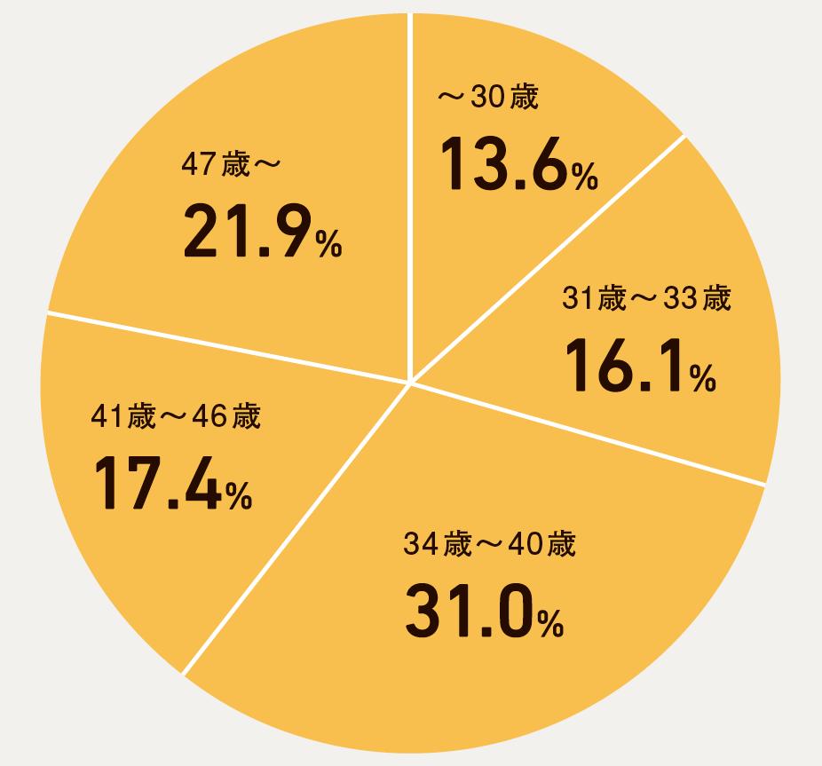 A. 平均37歳