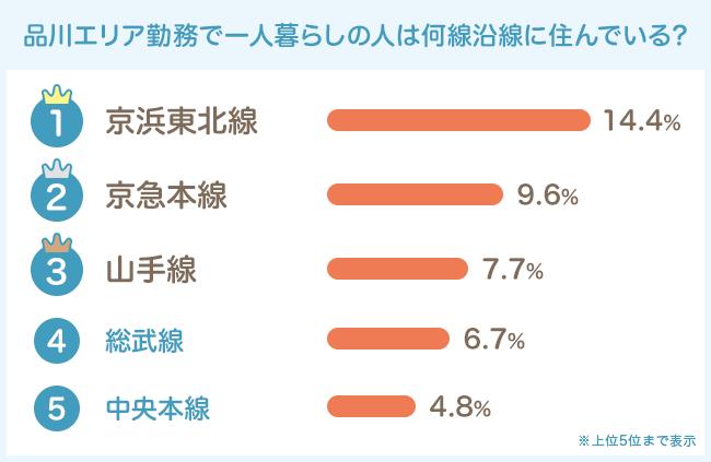 乗り換えナシの京浜東北線・京急本線が人気