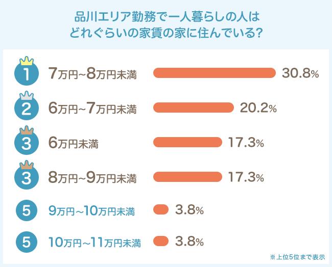 気になる家賃は7〜8万円未満が最多。堅実な人が多い?